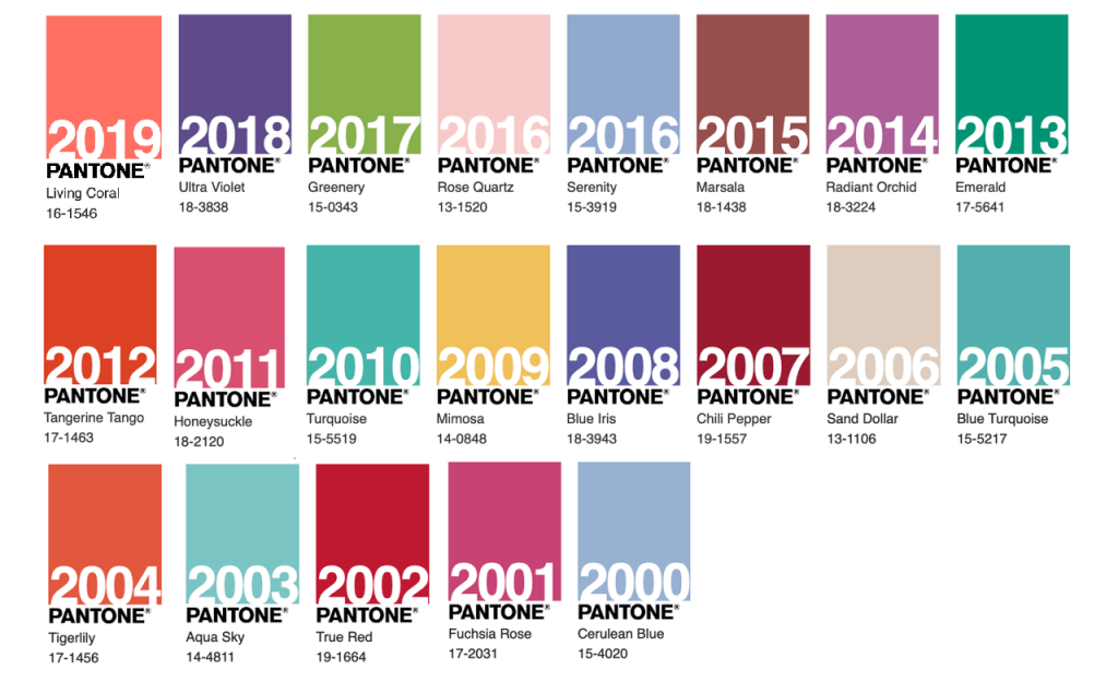 Pantone Color of the Year -  história